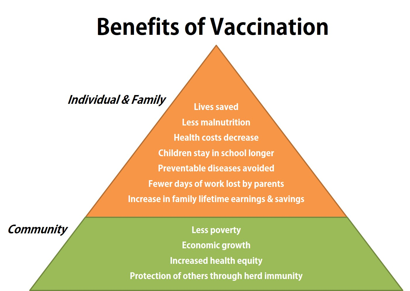 the importance of protecting a child through vaccination Immunisation is a simple and effective way of protecting  your child's vaccination information will also be  every child by two, 2009 'importance of.