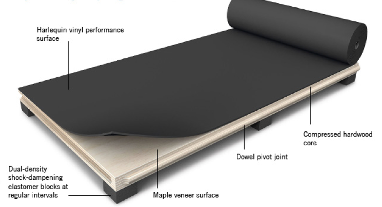 Superior A Sprung Floor With A Non Slip Vinyl Surface (marley) Is Crucial For All  Forms Of Dance And Other Movement Activities, And Is Critical In Preventing  ...