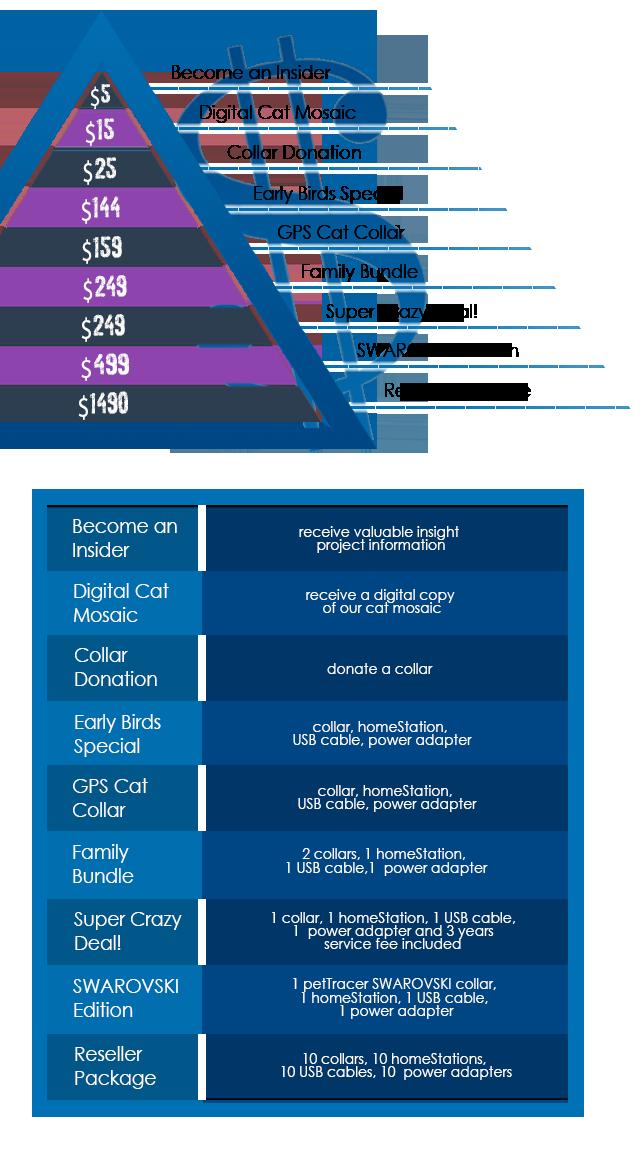 cost of neutering a cat