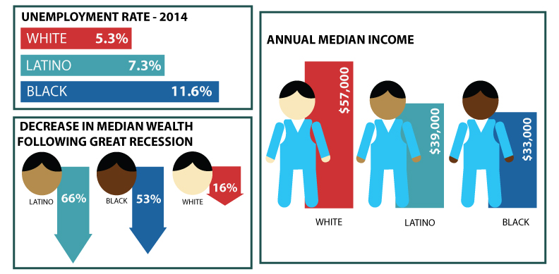 racial wealth inequality As women's history month comes to an end, we at the racial wealth divide initiative think it is important to reflect upon how racial economic inequality intersects with gender economic inequality overall, women earn lower wages and experience higher levels of poverty than men this holds for.