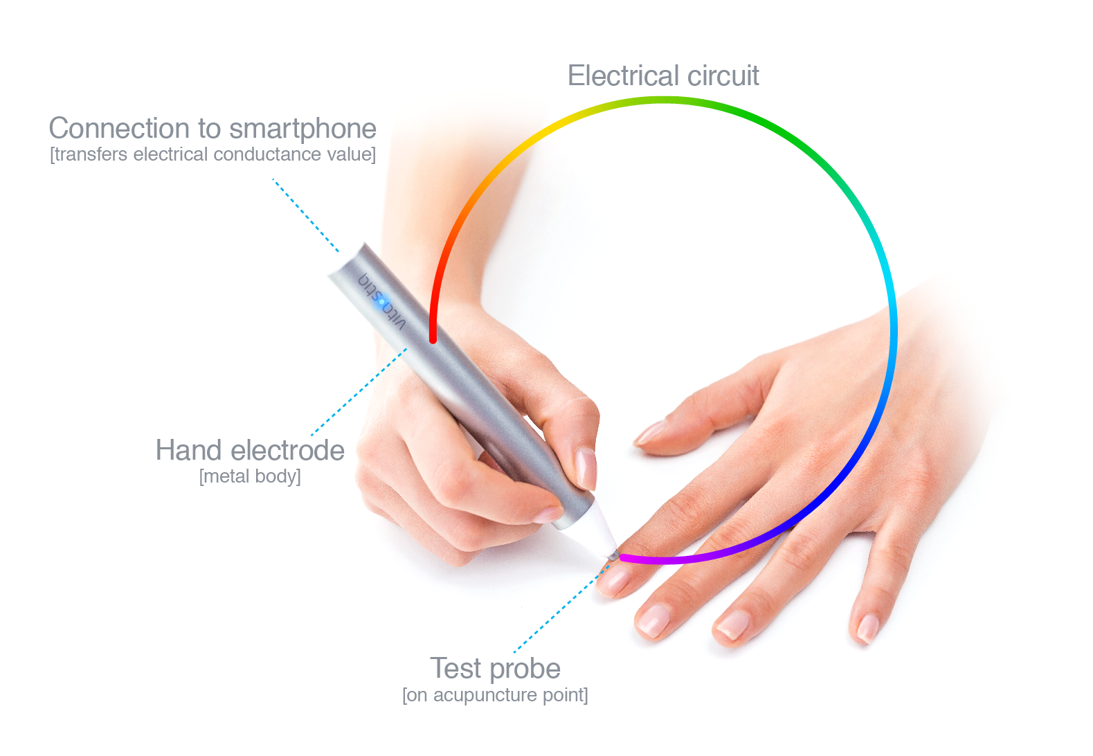 Vitastiq A Smart Device For Vital Advice Indiegogo Electrical Circuit Dummies Body Measuring Points