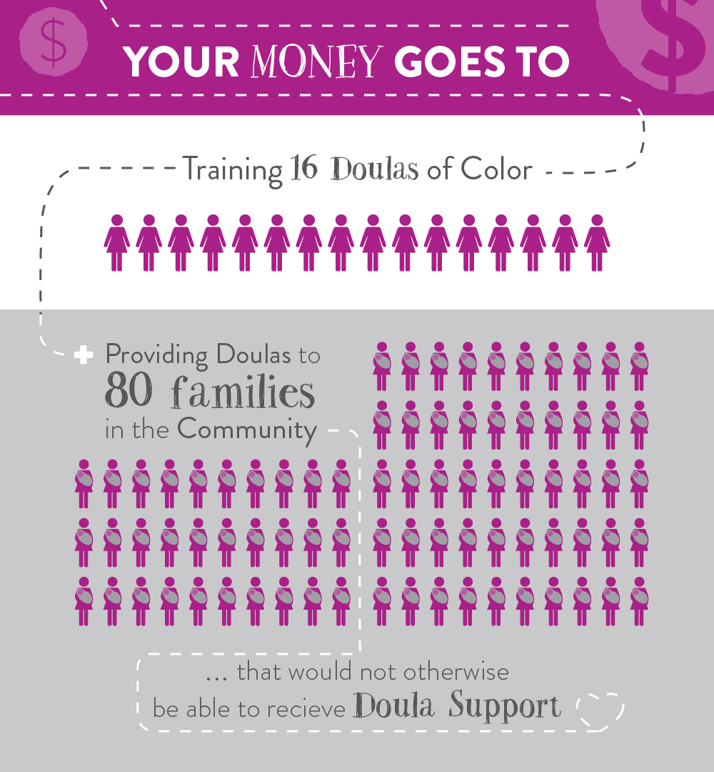 "Infographic that reads: ""Your money goes to training 16 doulas of color, providing doulas to 80 families in the community that would not otherwise be able to receive doula support."""