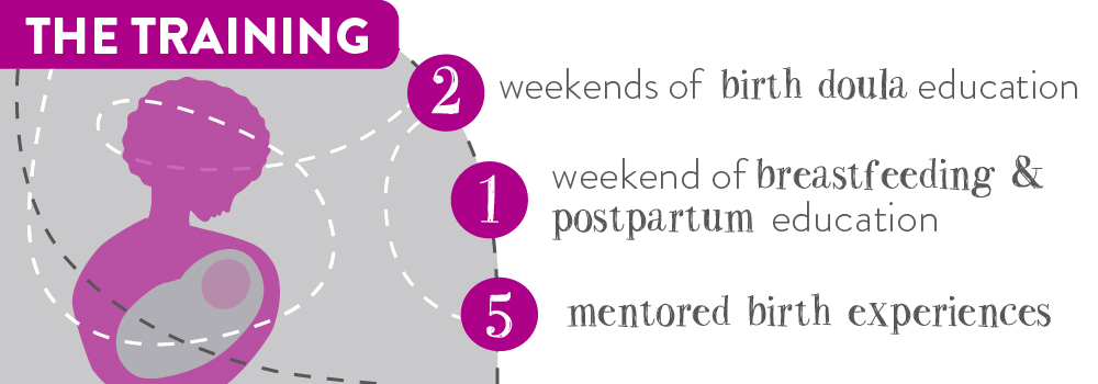 "Infographic reads: ""The training: 2 weekends of birth doula education, 1 weekend of breastfeeding and postpartum education, 5 mentored birth experiences."""