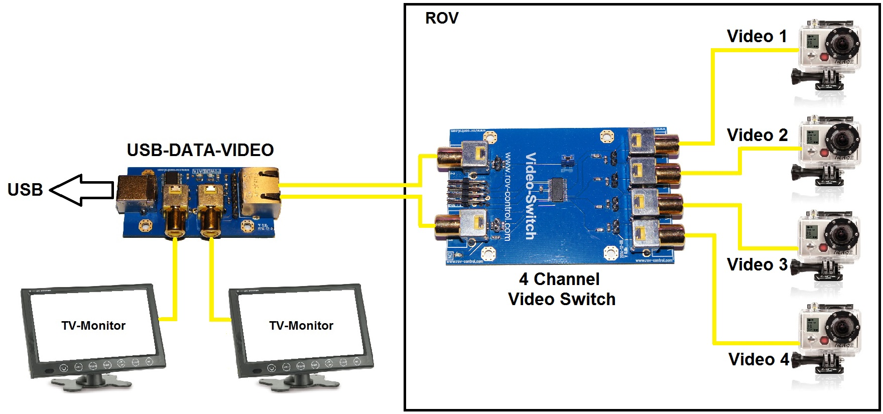 The 4-channel VIDEO-SWITCH enables switching four camera signals on two  outputs. It is also possible to use it in one-channel-mode