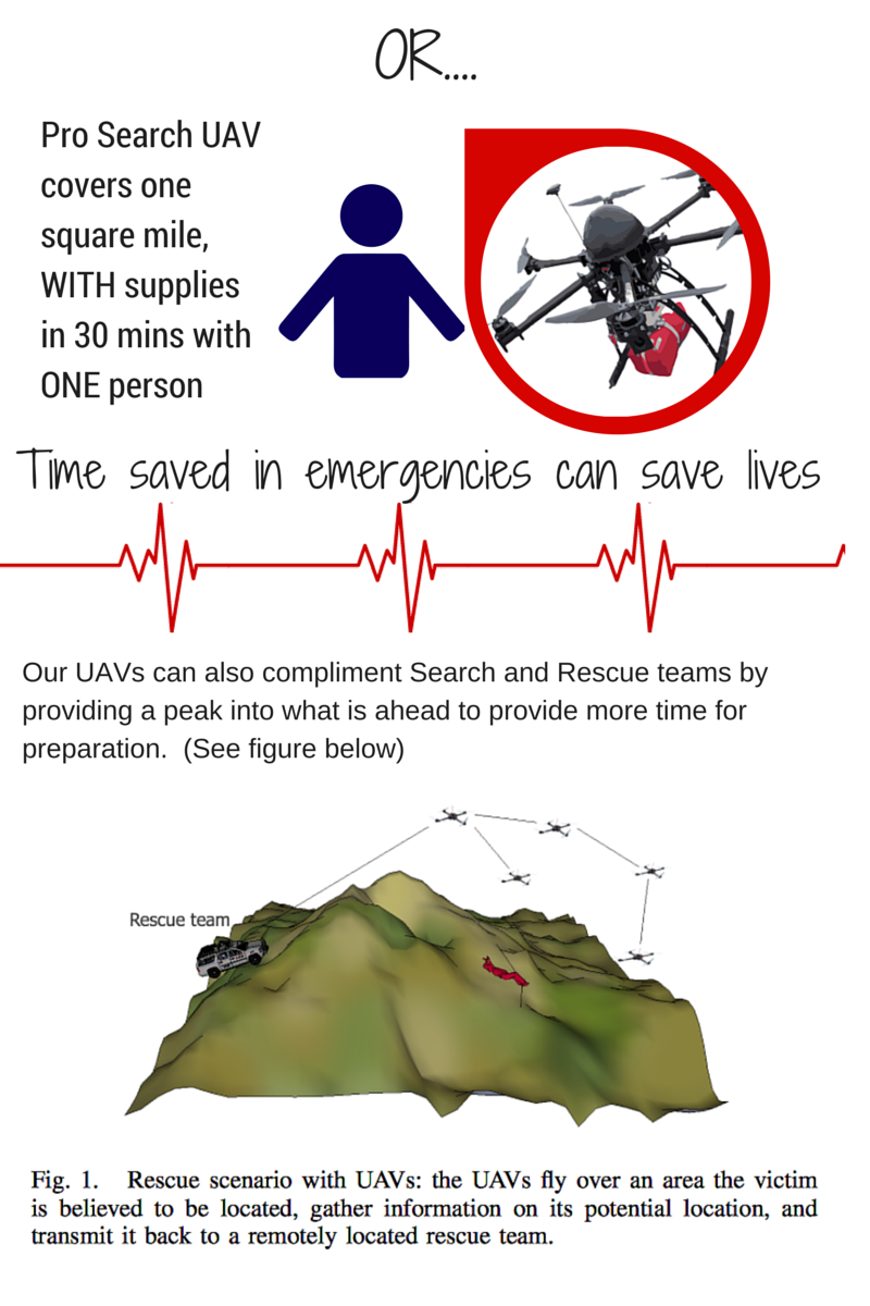Drones To The Rescue Life Saving Drone Technology Indiegogo Gathers Car Radio Wiring Harness Check Out One Of Our Team Members Euan Ramsay Testing Heavy Pay Loader
