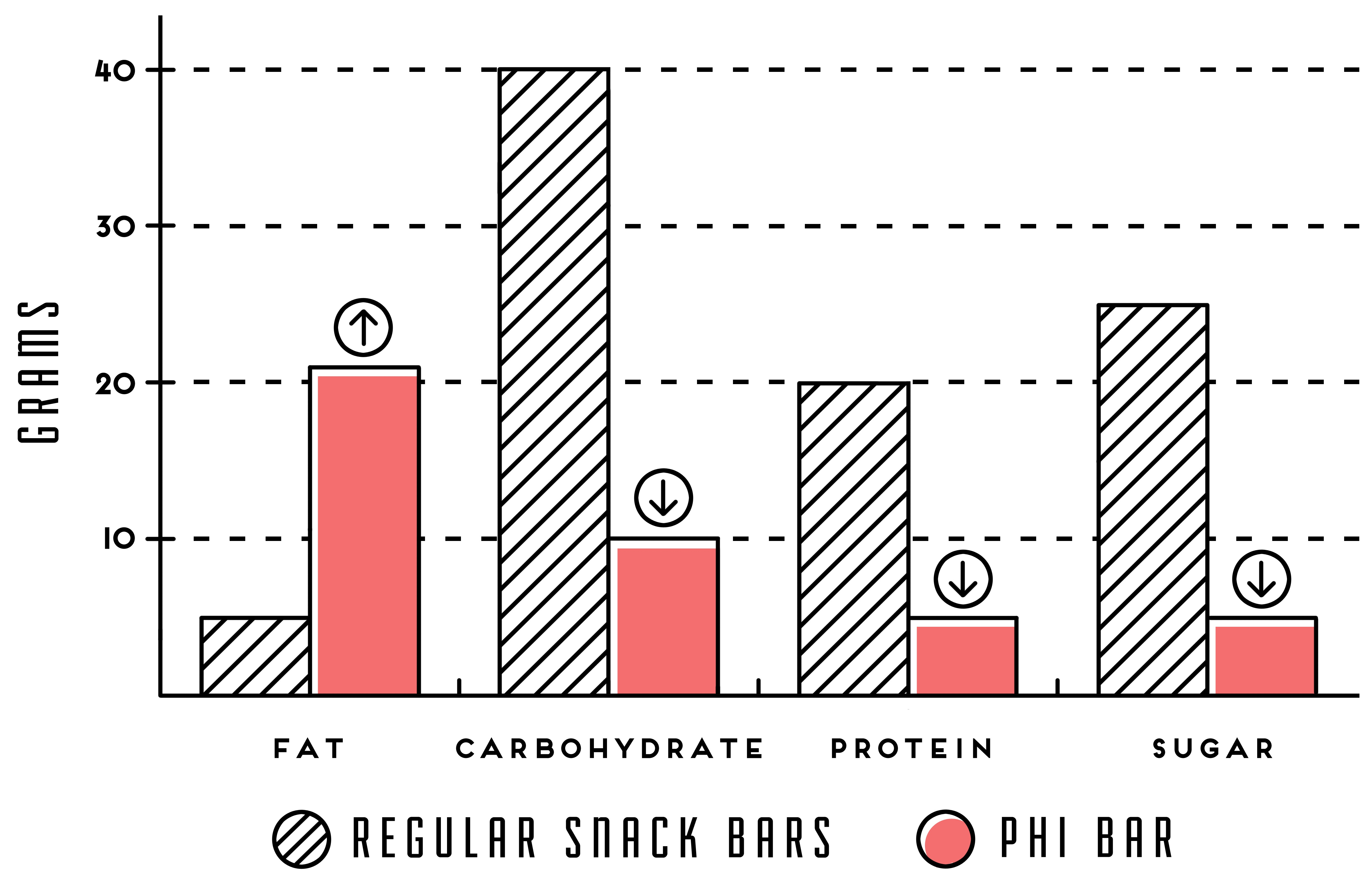phi bar food for thought indiegogo