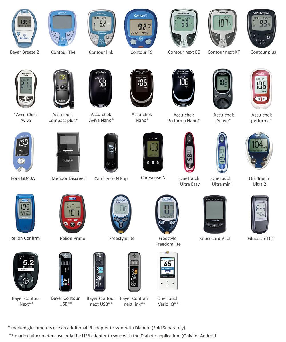 Diabeto - Your friend in Diabetes!   Indiegogo