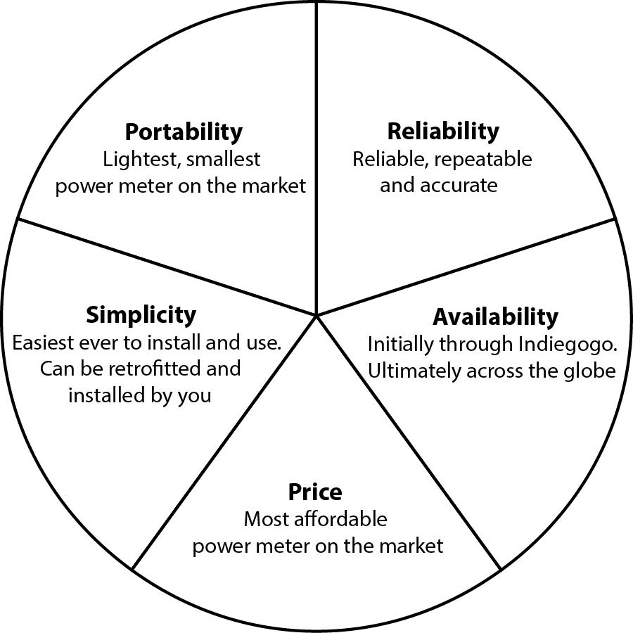 The five key factors for choosing a power meter*