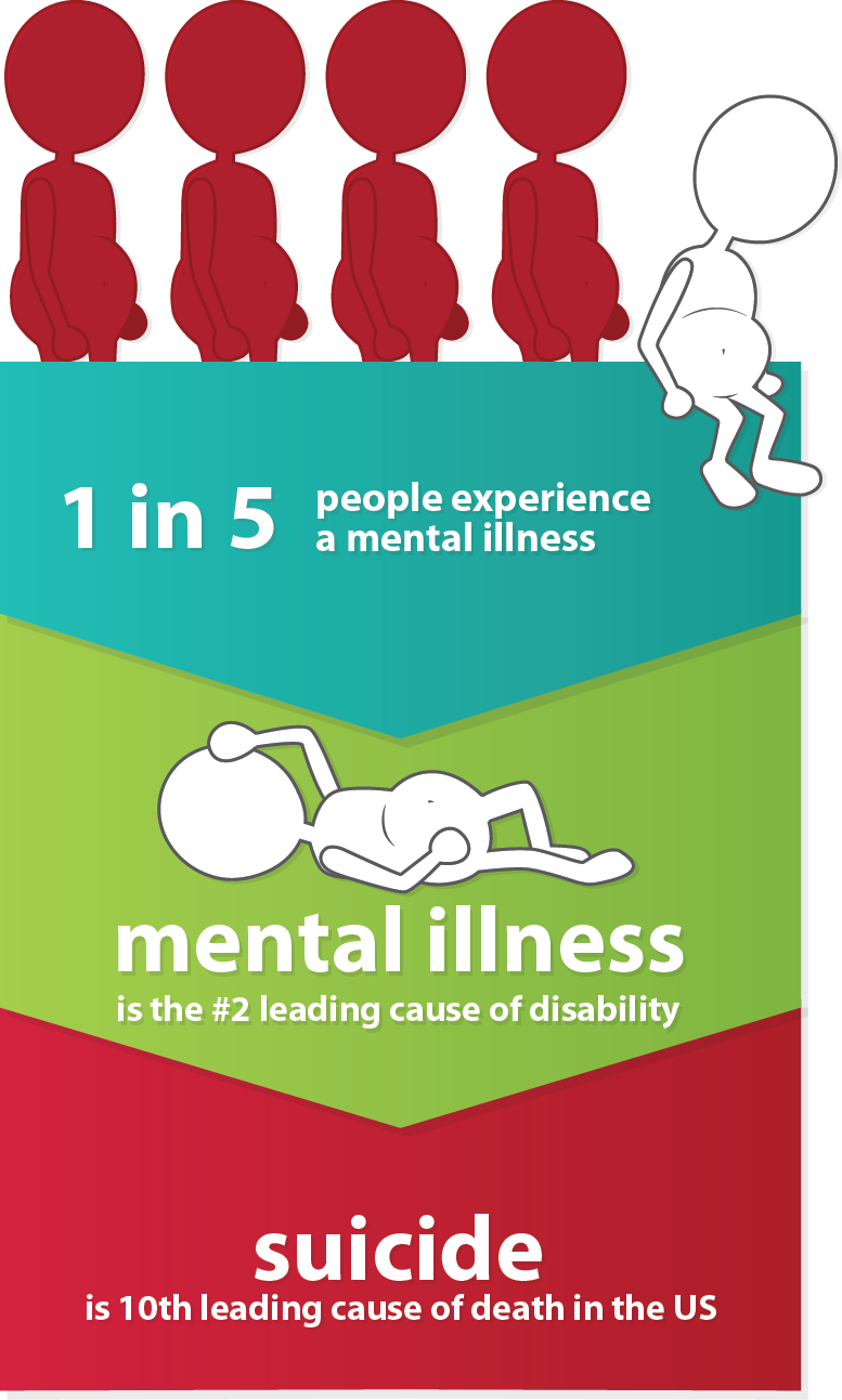 the treatment of individuals with mental health issues in our society today From a public standpoint, stereotypes depicting people with mental illness as being dangerous, unpredictable, responsible for their illness, or generally incompetent can lead to active for example, myths about mental illness and its treatment can lead to the development of stigma and discriminatory practices cultural.