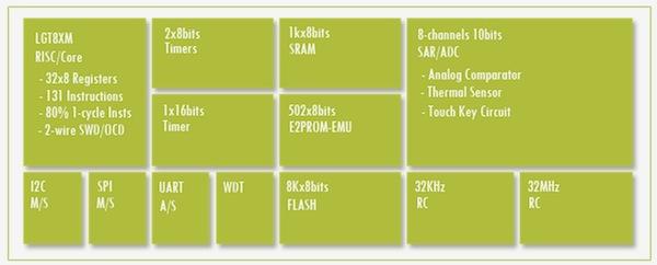 Iteaduino Lite Most Inexpensive Full Sized Arduino Derivative