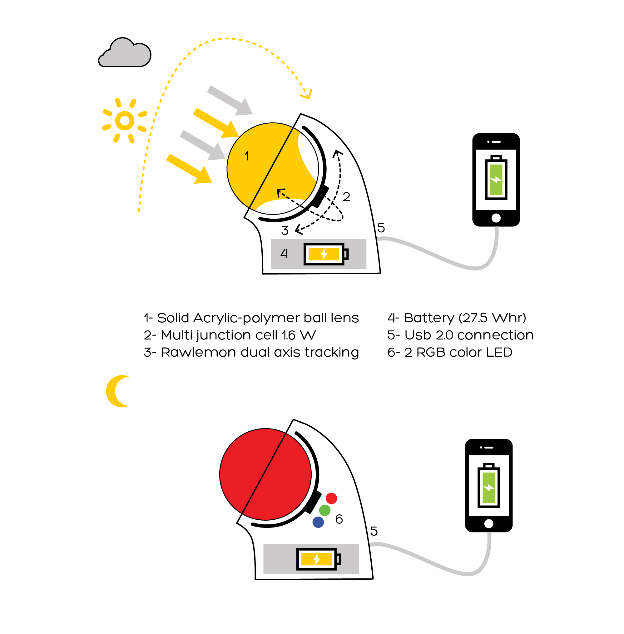 Rawlemon Solar Devices Indiegogo Empower Inverter Wiring Diagram