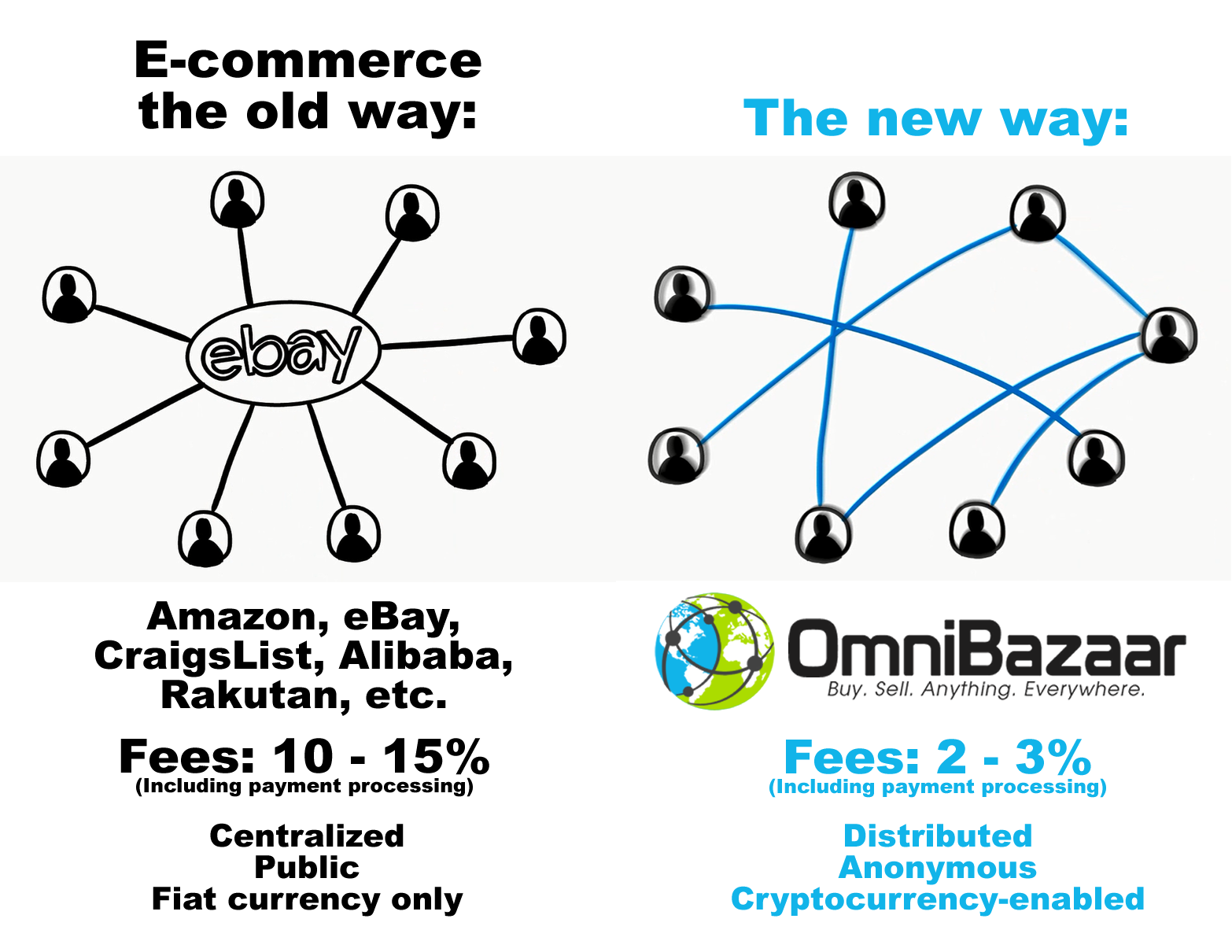 omnicoin cryptocurrency