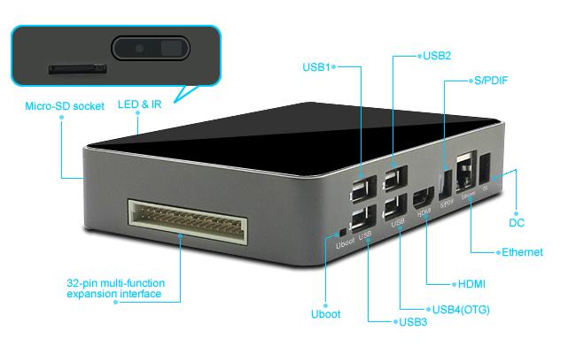 Le boitier de l'ibox et ses connecteurs