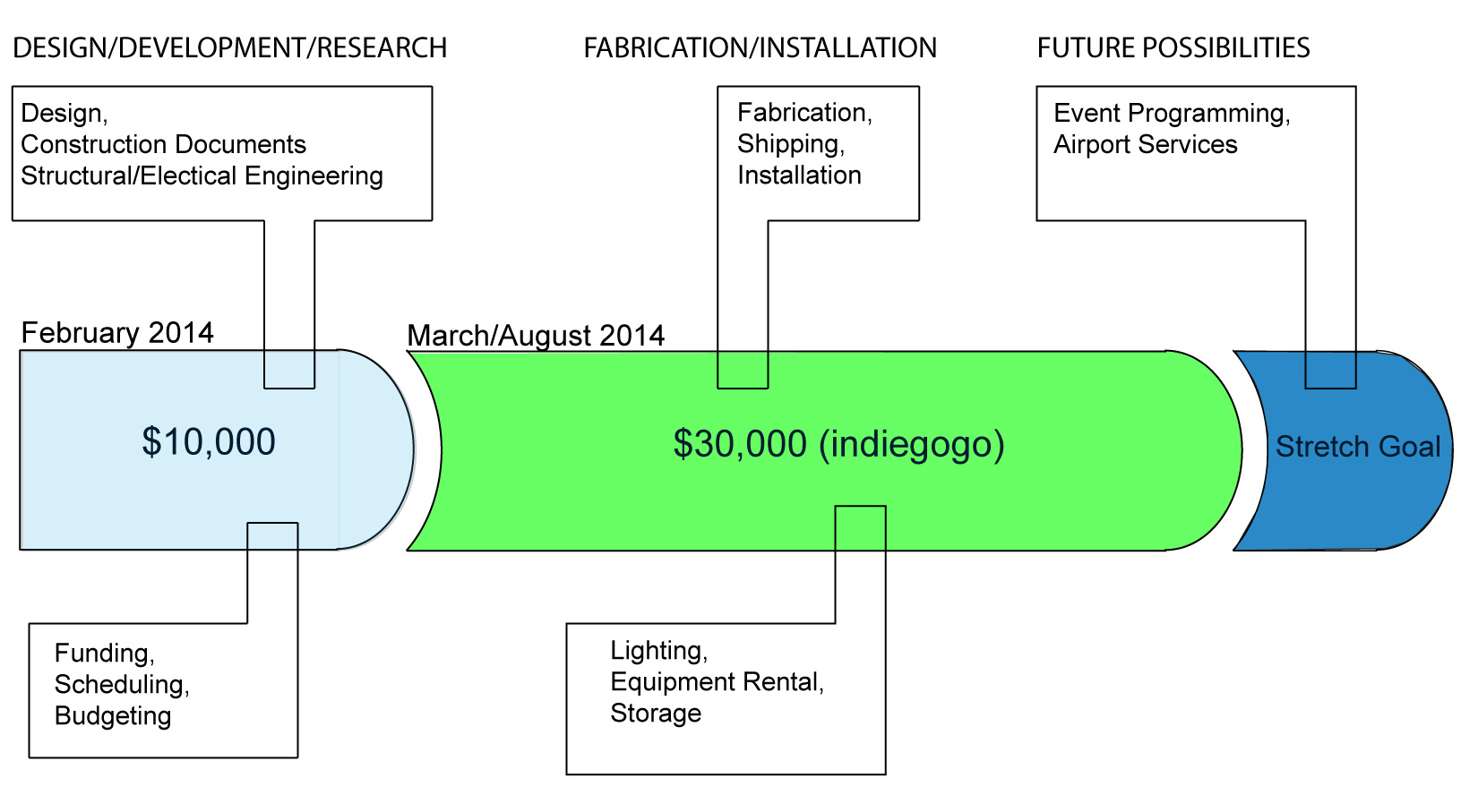 Do Not Use This One Either Indiegogo Here It Is The Tango In Simple Diagram Ready Lets Go To Realize Starports Future Will Require A Total Of 40000 Our Fundraising Push 10000 Has Been Slated From Variety Sources So Now We Turn