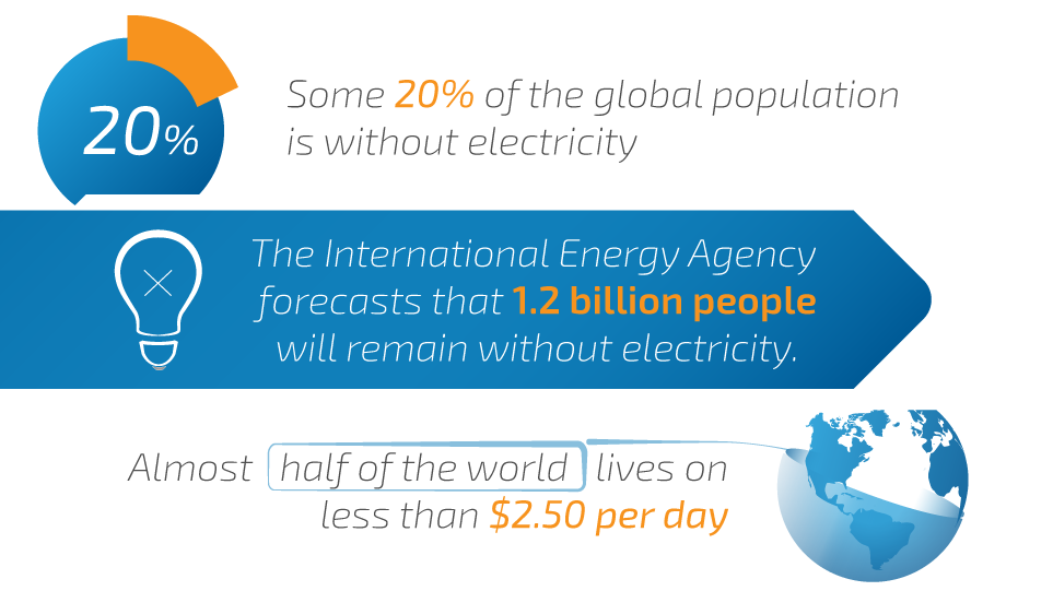 Some 20% of the global population is without electricity. The International Energy Agency forecasts that 1.2 billion people will remain without electricity. Almost half of world lives on less than $2.50 per day