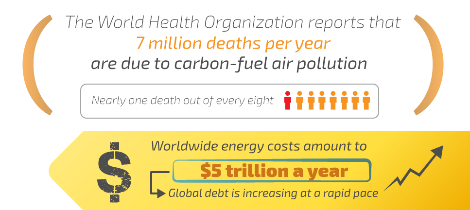 The World Health Organization reports that 7 million deaths per year are due to carbon-fuel air pollution. Worldwide energy costs amount to $5 trillion a year; globla debt is increasing at a rapid pace.
