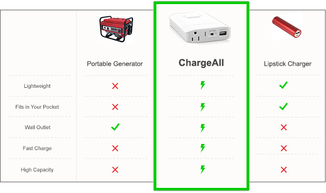World\'s Smallest Portable Power Outlet- ChargeTech | Indiegogo