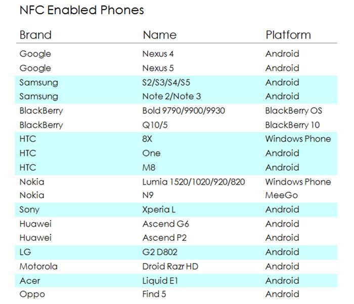 nfc compatible phones list