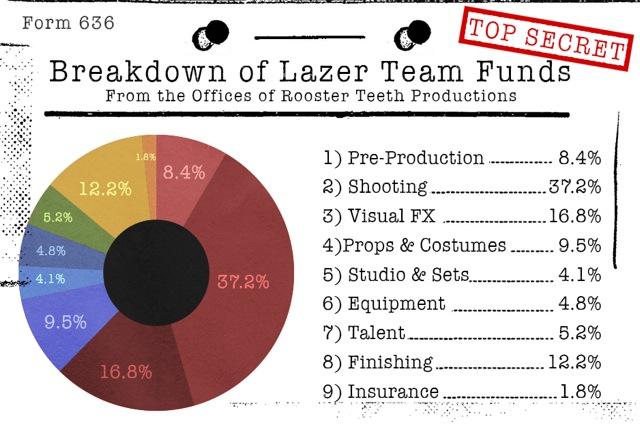 Lazer Team by Rooster Teeth cost breakdown