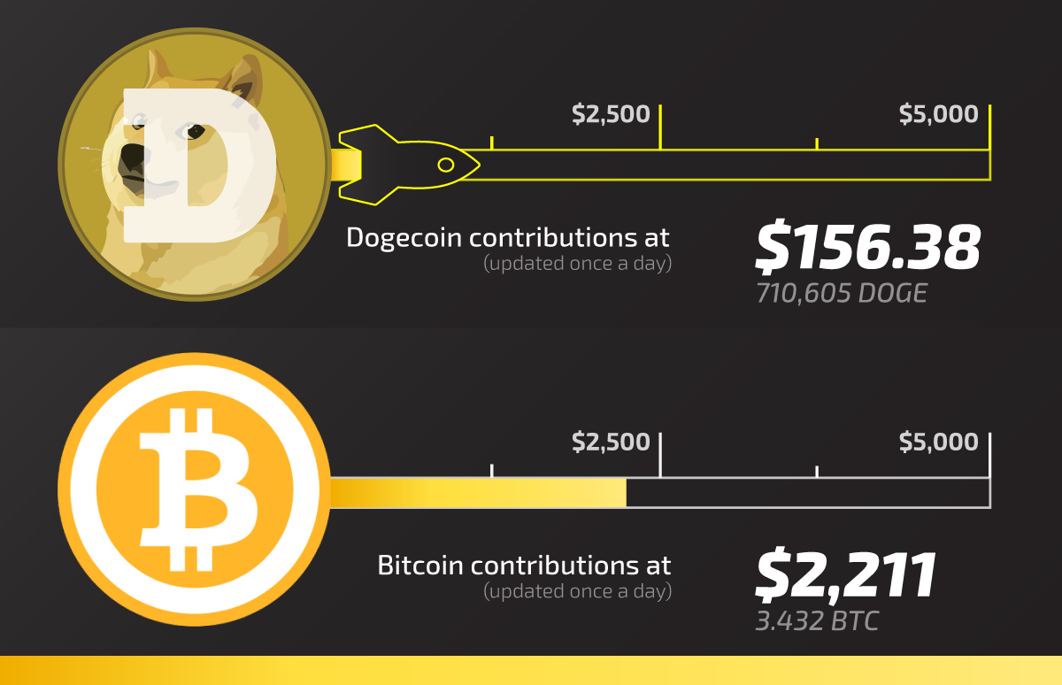 Dogecoin and Bitcoin Progress Bars to $5,000.