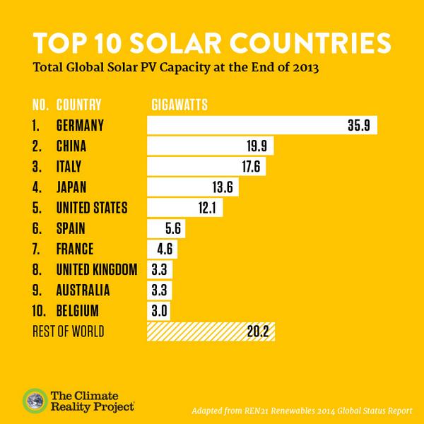 Upgrade Solar Arrays More Power From Moresun Indiegogo