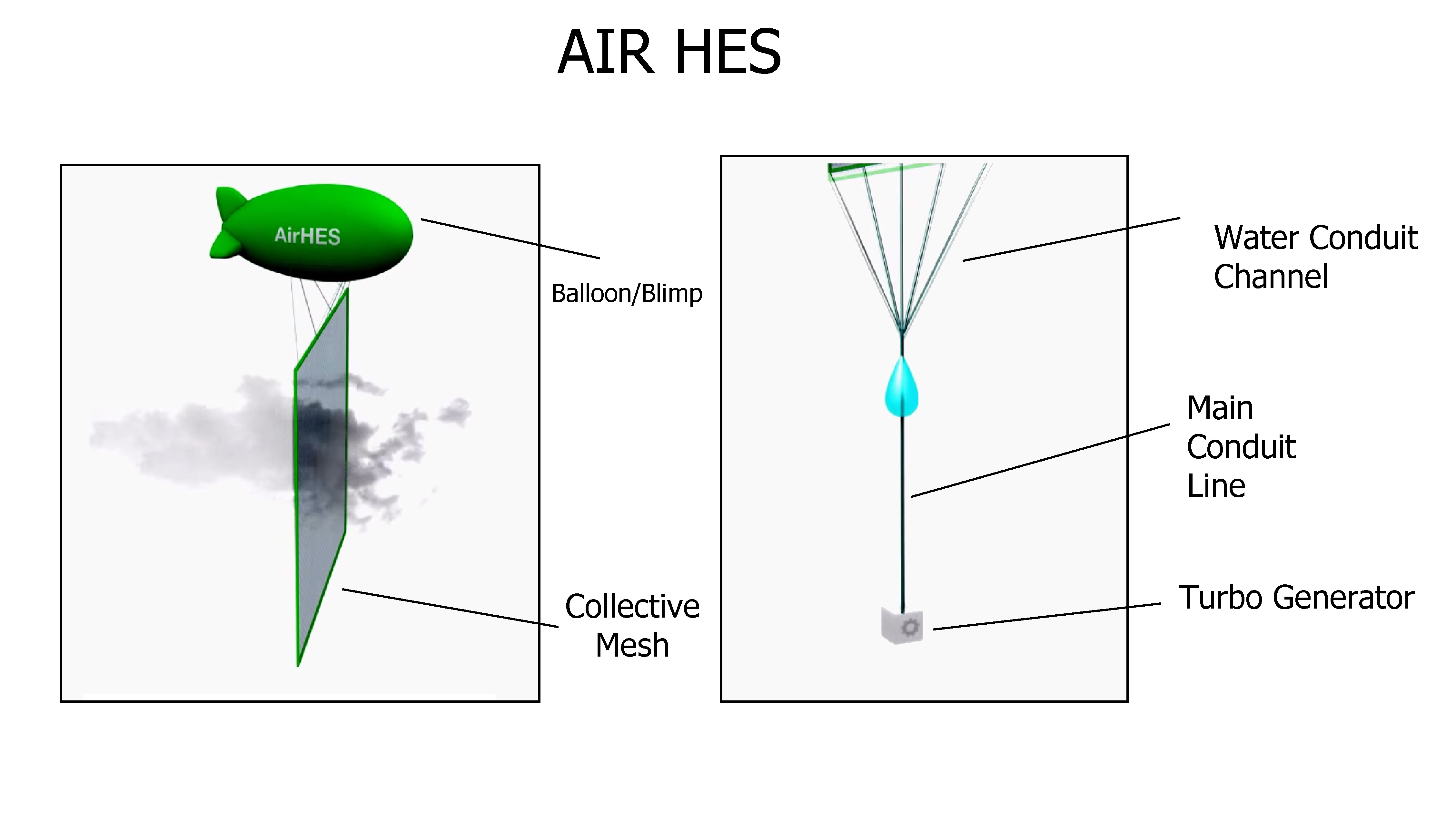 Cloud Power Clean Water And Energy From Clouds Indiegogo Kite Diagram Is A Chart That Shows The Number Of Animals Or How It Works