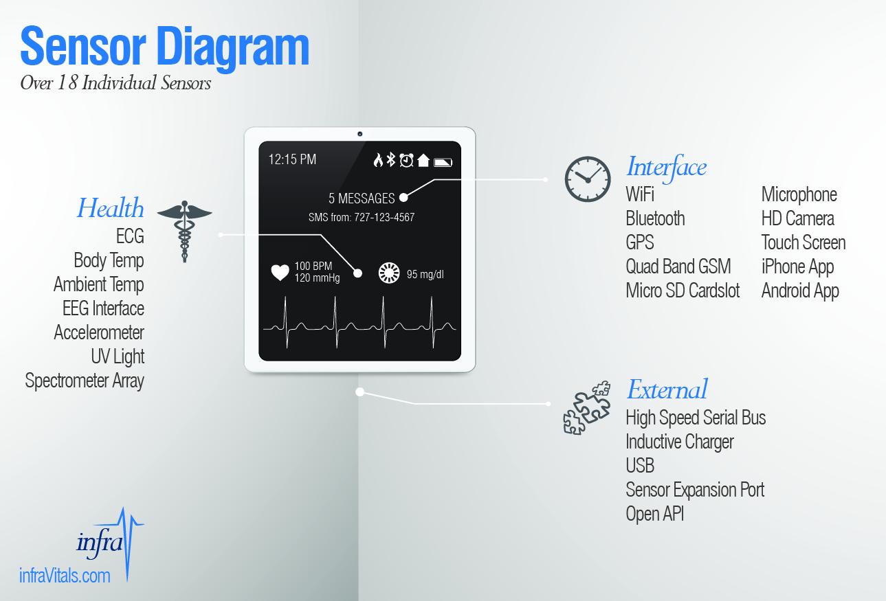 Infrav No Blood Glucose Vital Signs Monitor Watch Indiegogo Diagram