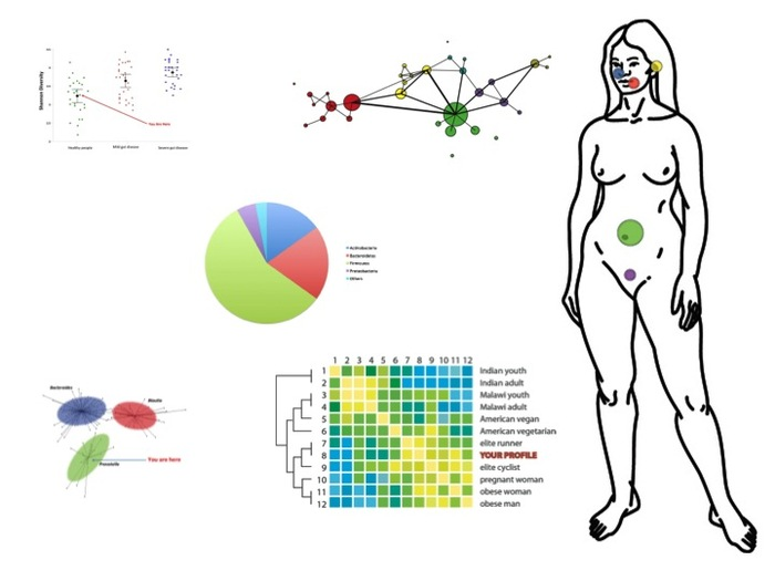 uBiome Visualizes Your Data