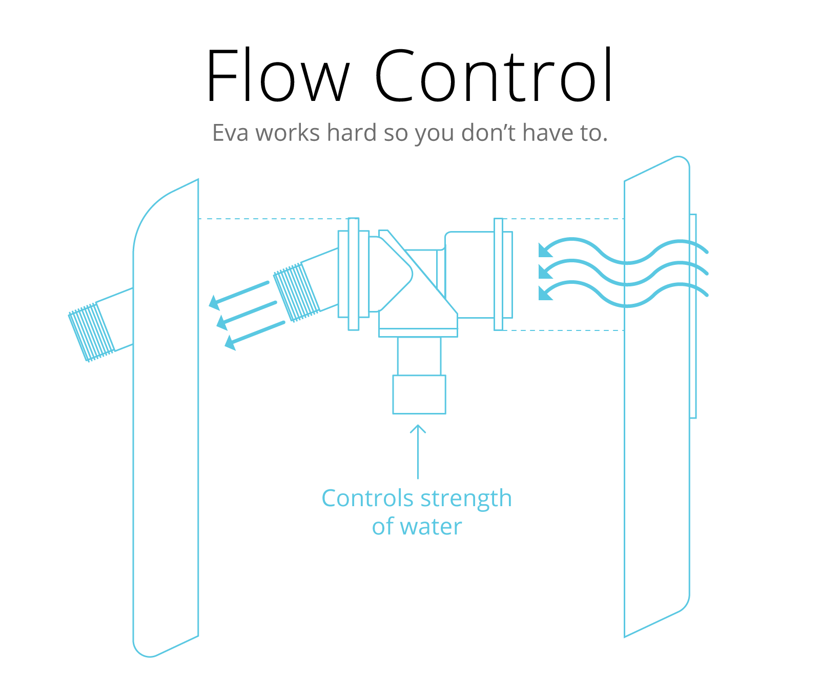 eva-drop-save-water-conservation-gadget-info-theexplode