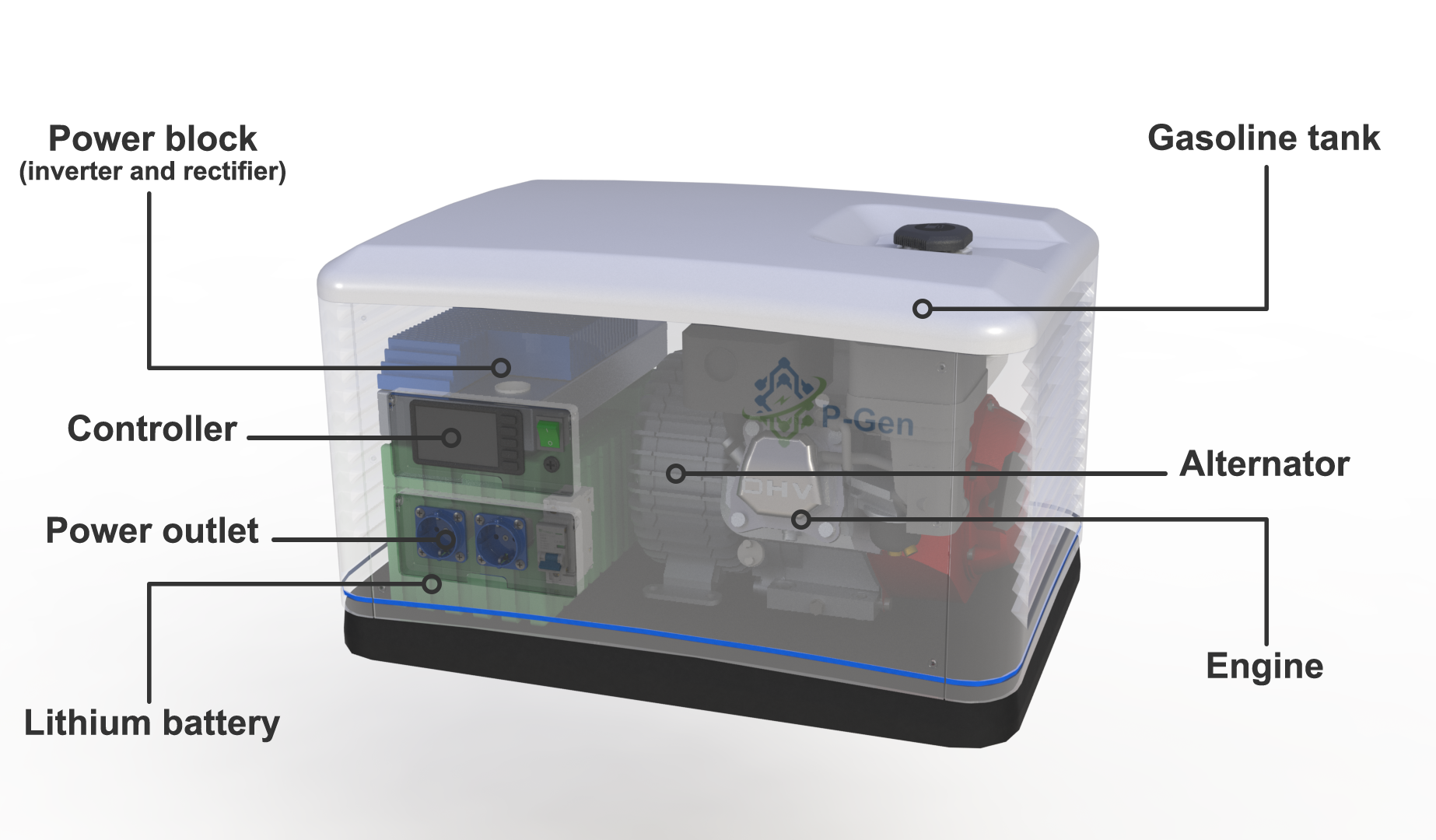 Ultra Efficient 5kw Generator With Energy Storage Indiegogo Connecting A Portable To Your Home Safely And Effectively Most Of The Electronic Components We Use Come From World Leading Manufacturers Such As Stmicroelectronics Cree Infineon Magnetics Kemet