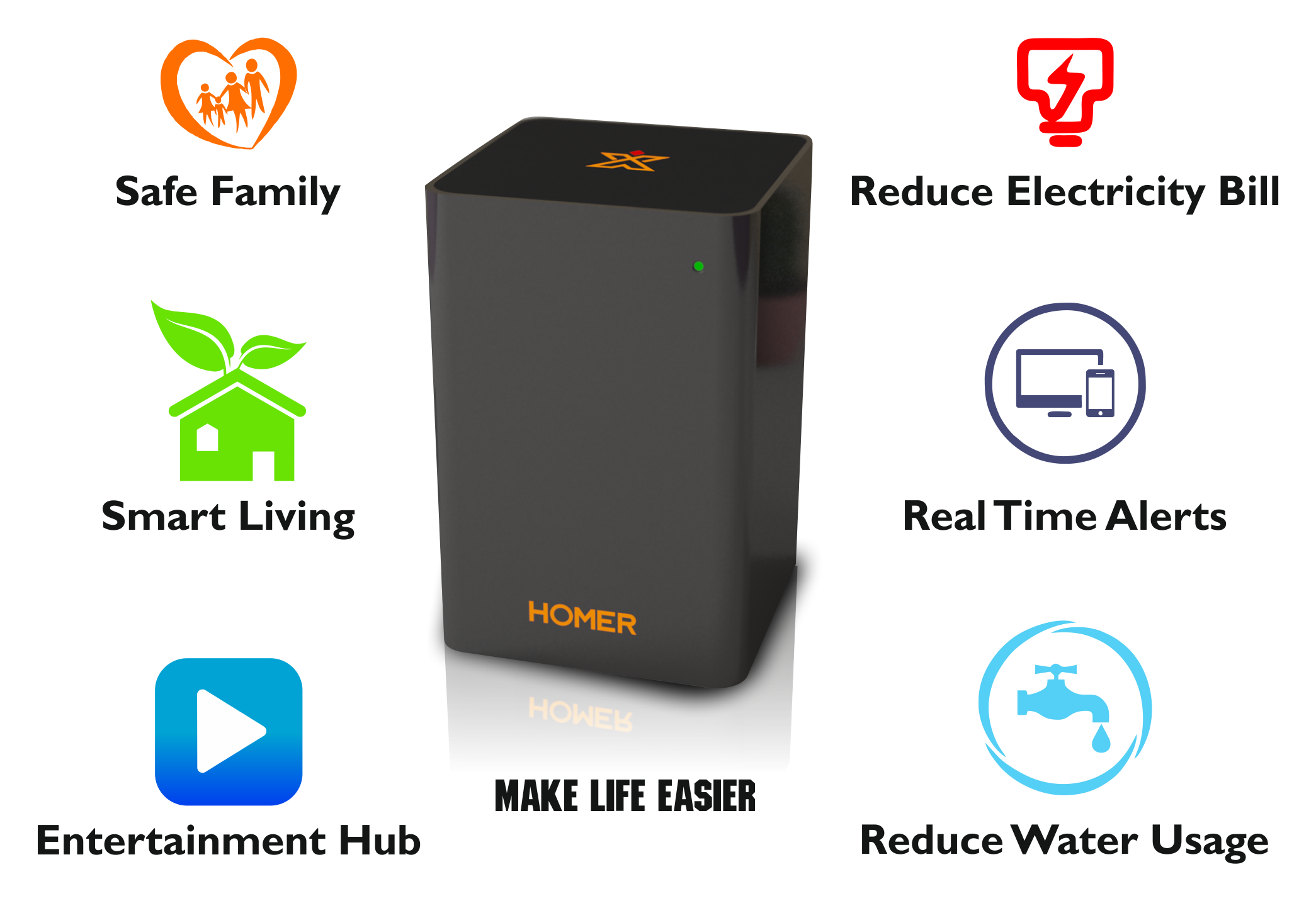 HOMER: Personal AI based home automation and more | Indiegogo
