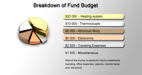 Breakdown of Fund Budget