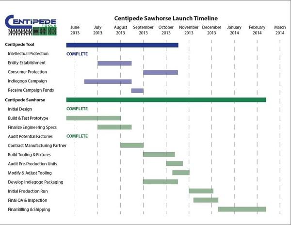 The Centipede Sawhorse Work Support System | Indiegogo